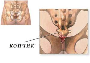 Боль в спине справа под ребрами при движении
