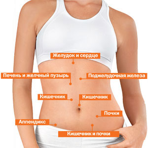 Зарядка при остеохондрозе позвоночника грудного отдела позвоночника